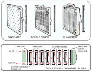 Filtertechniek - Filter persen (Britisch Filters)